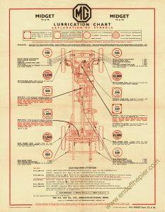 MG TA TB Lubrication Chart